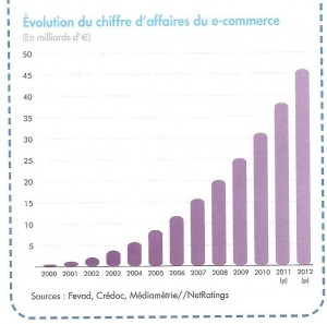 photo-evolution-du-e-commerce-1
